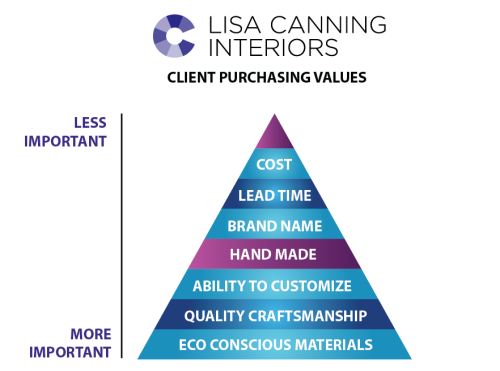 Client purchasing values